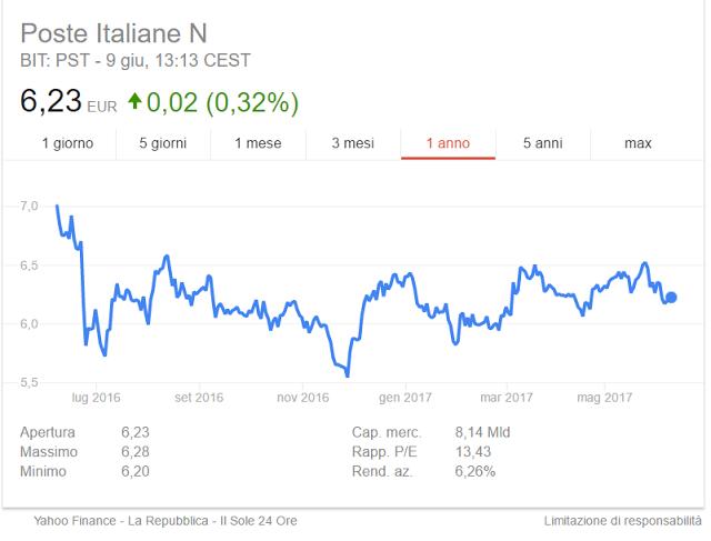 Azioni Poste italiane: un investimento conveniente?