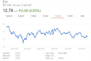 Investire in azioni ENI conviene?