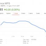Azioni MPS e Carige: pericolo Default e Bail In?