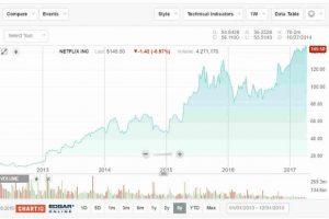 Comprare azioni Netflix: conviene investire?