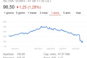 Richiami Volkswagen in Italia: numero, tipo motore e auto
