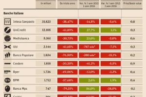 Bilanci delle banche italiane ed assicurazioni 2017 quotate in Borsa