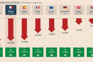 Brexit: Conseguenze su Investimenti ed Economia in GB, Europa ed Italia