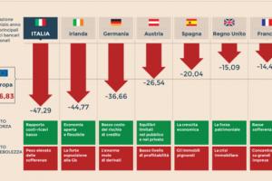 Banche a rischio in Italia ed in Europa 2018, elenco