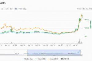 nvestire in Ethereum nel 2018 conviene? La nuova criptovaluta