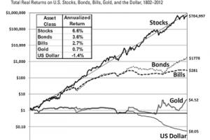 Investire a lungo termine: i migliori investimenti nel lungo periodo