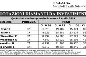 Investire in diamanti conviene? Opinioni pro e contro