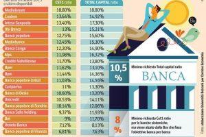 CET 1 RATIO Banche Italiane cos'é a cosa Serve