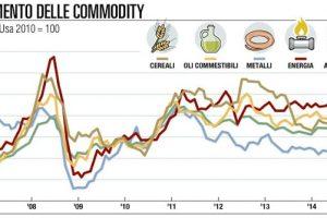 Investire in materie prime conviene? Quali sono le migliori commodities su cui investire