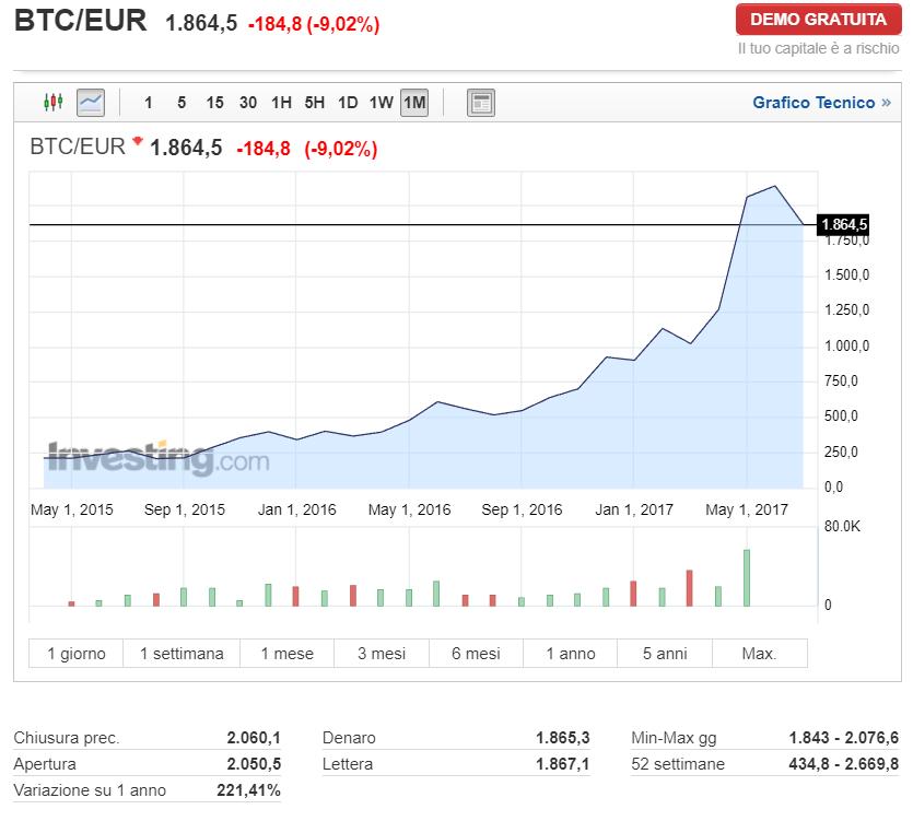 investire in moneta virtuale