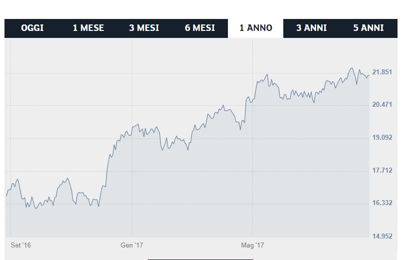 investimenti azionari migliori