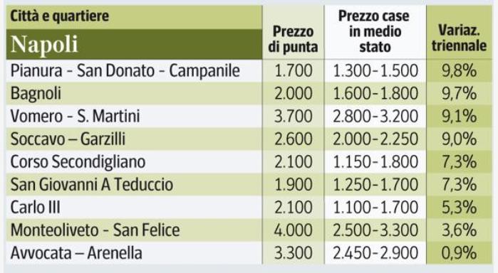 Previsioni mercato immobiliare 2018 conviene investire in - Prezzo al metro quadro di un immobile ...