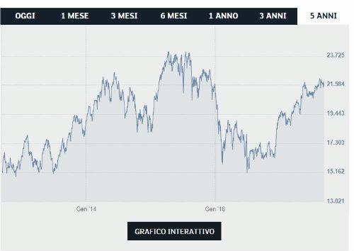 Azioni da comprare: migliori investimenti azionari, quotazione titoli