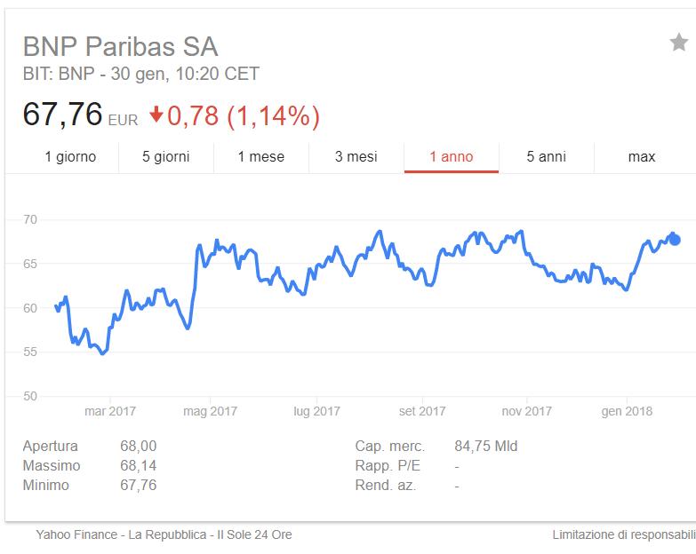 Azioni BNP PARIBAS: conviene investire nella Banca più grande d'Europa?