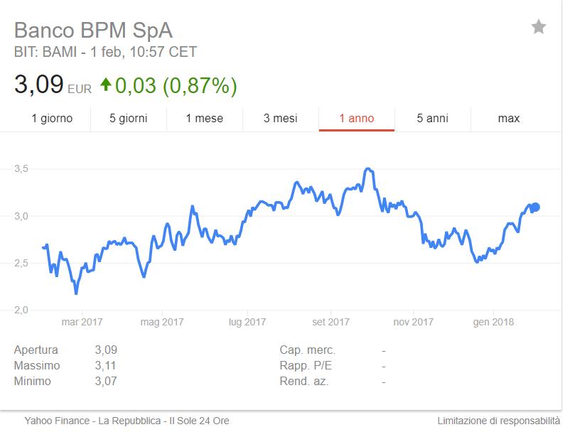 quotazione azioni banco bpm spa