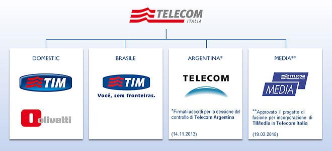 Azioni Telecom Italia Spa: conviene investire?