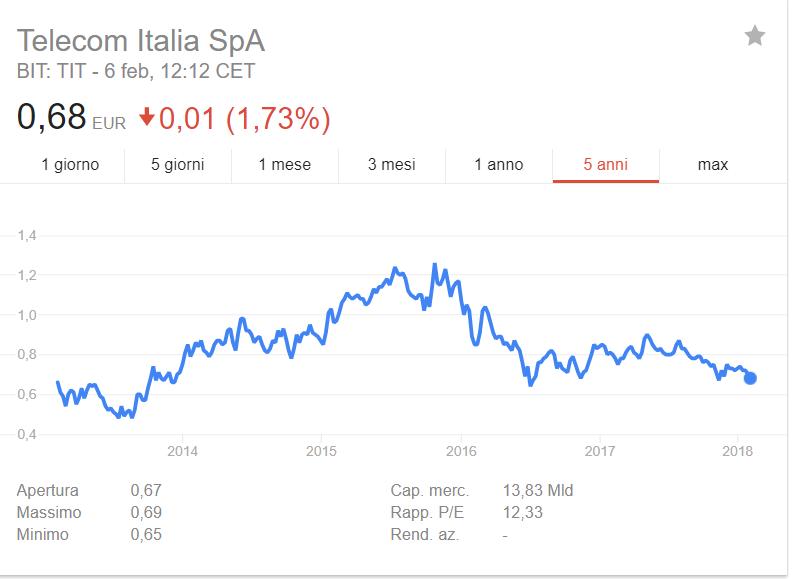 conviene comprare azioni Telecom Italia?