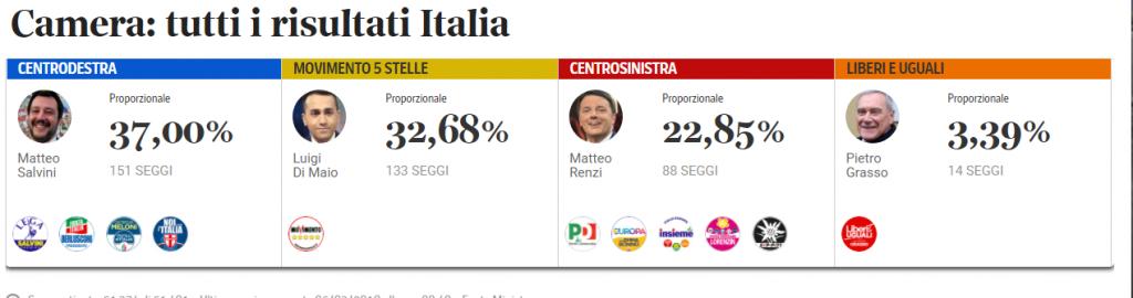 risultati elezioni 2018