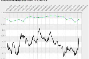 Azioni TIM Telecom target price e ultime notizie