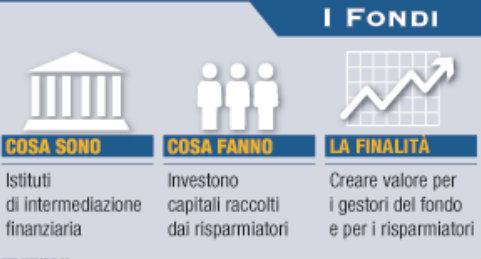 Migliori rendimenti Fondi comuni di investimento nel 2018
