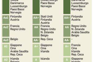 Migliori Obbligazioni Tasso Fisso 2019 Paesi Emergenti Tasso 18%