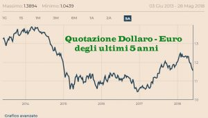 Investire all'Estero in tempo di Crisi: Come fare Investimenti in Dollari