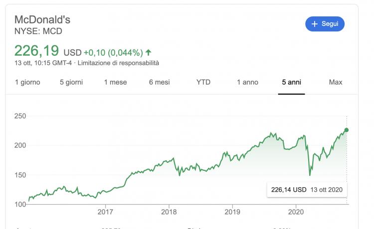 prezzo azioni mc donalds