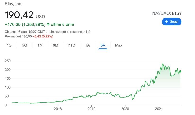 Azioni Etsy: Conviene comprare per investire soldi nel 2022?
