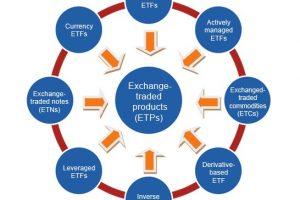 ETC Migliori: Etfs Physical Gold Conviene Comprare Oro tramite Derivati?