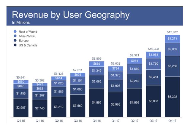 dove viene usato facebook