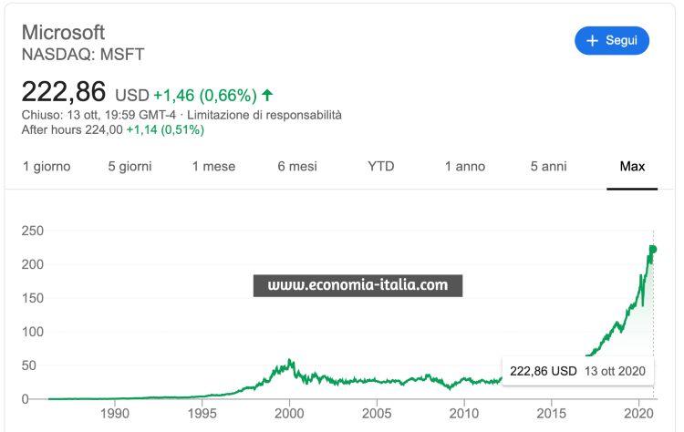 azioni microsoft prezzo
