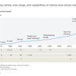 Investire: Come la Tecnologia ha cambiato l'Investimento