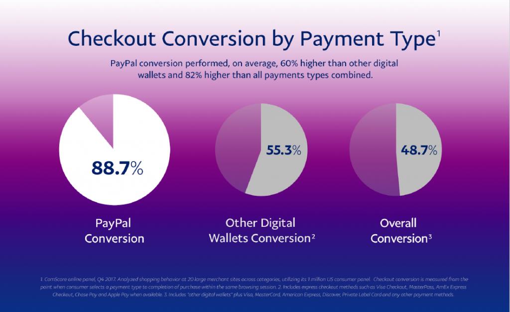 Come investire aziende di pagamento con smartphone