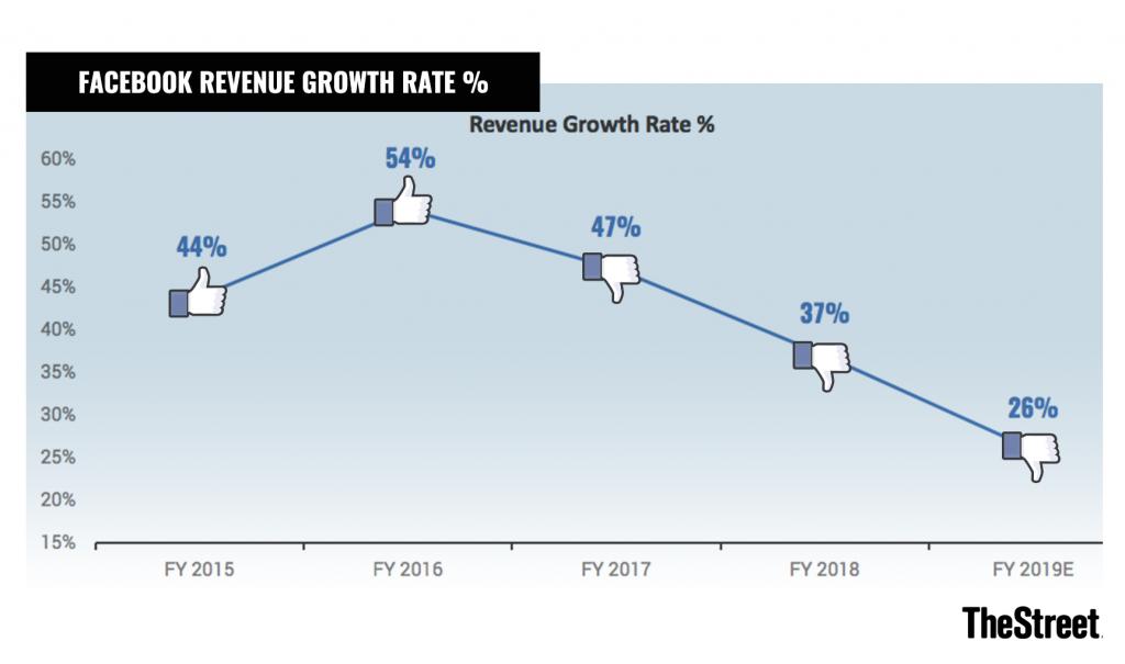 Perché Investire in Facebook è la scelta Migliore tra i Titoli Tecnologici in questo momento