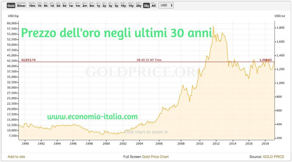 investire in monete d'oro quotazione oro