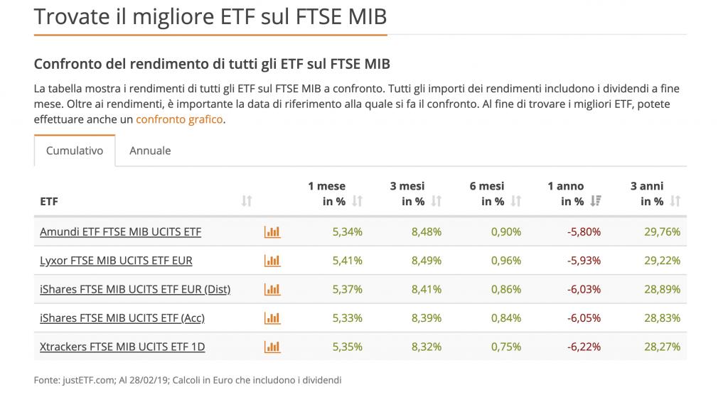 Migliori ETF su FTSE MIB