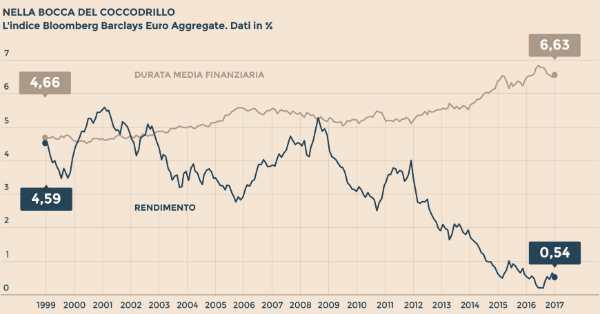 Migliori Fondi Obbligazionari 2019, Conviene Investire ?