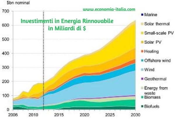 Azioni di Energia Rinnovabile 2019 da Comprare e Tenere sott'Occhio