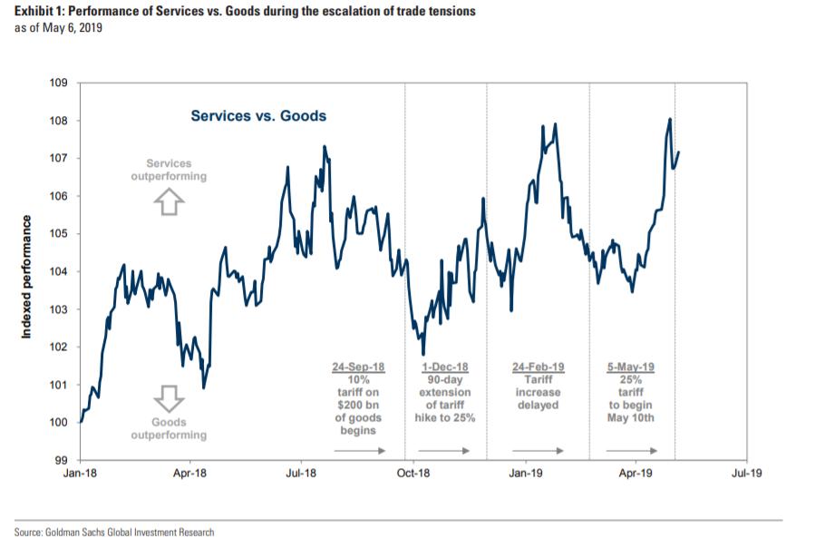 Migliori Azioni da Comprare nel 2019 per Goldman Sachs ( Crisi Cina-Stati Uniti)