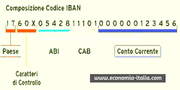 Codice IBAN: Cos'è, Come si Calcola, Composizione Esempio