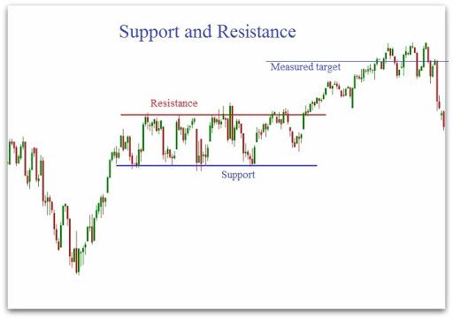 guida per il trading online supporti e resistenze