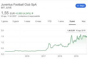 Azioni Juventus e Volatilità: un Titolo ad Alto Rischio?