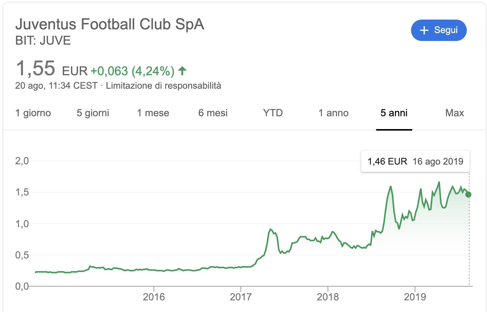 Azioni Juventus JUVE [Quotazione e Prezzo in tempo reale]