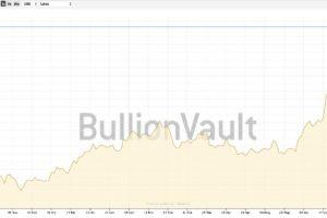 Prezzo dell'Oro Potrebbe Arrivare a 1.700 $ all'Oncia