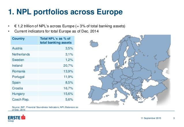Non-Performing Loans NPL, Cosa Sono i Crediti Deteriorati di una Banca?
