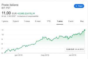Azioni Poste Italiane: il Rally Continua secondo Goldman Sachs