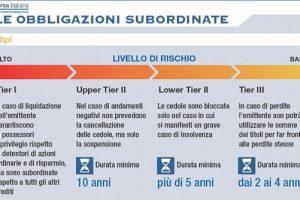 Obbligazioni Subordinate: Quali le Più Rischiose e Redditizie