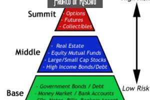 Profilo di Rischio Investitore: Cos'é e Come Scegliere gli Investimenti Migliori