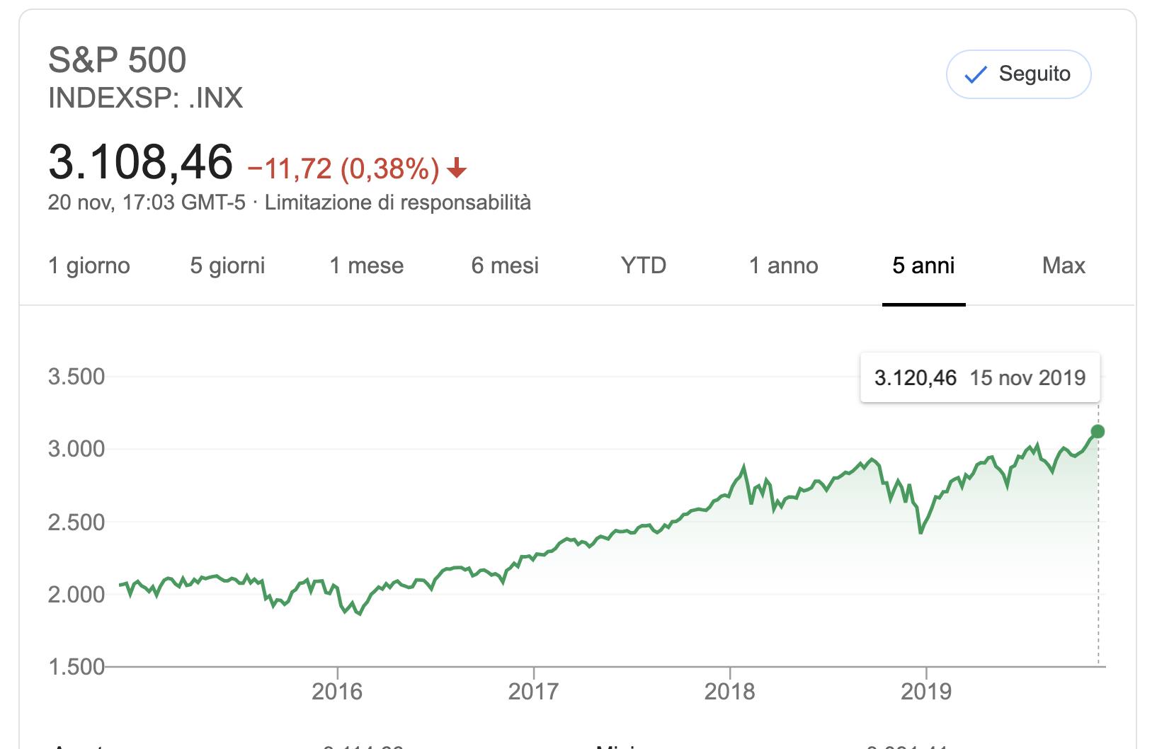 Comprare azioni conviene o è la fine della crescita?