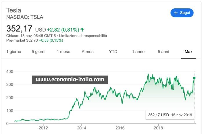 Quanto ha Guadagnato chi ha Comprato Azioni TESLA con l'IPO?